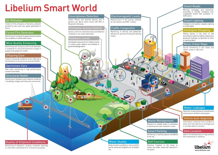 libelium_smart_world_infographic_small